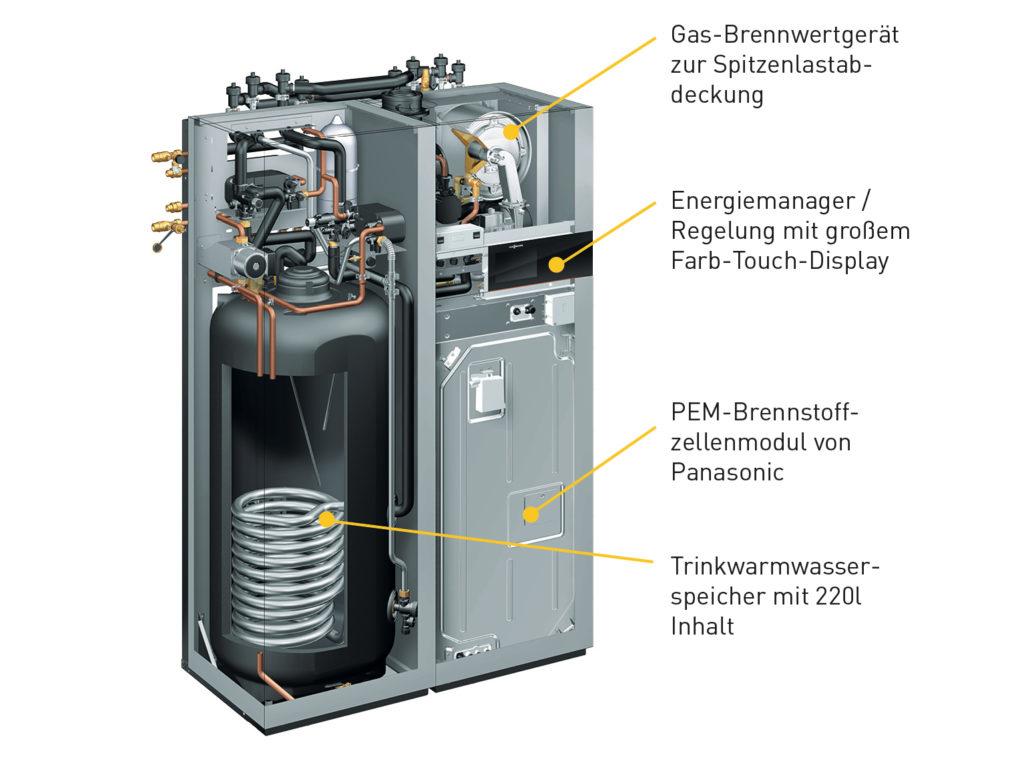 Brennstoffzellenheizung von Innen