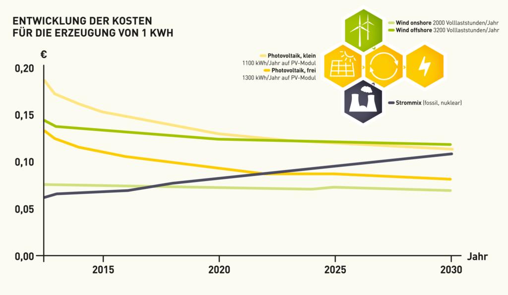 Entwicklung der Erzeugungskosten von 1 kWh Strom