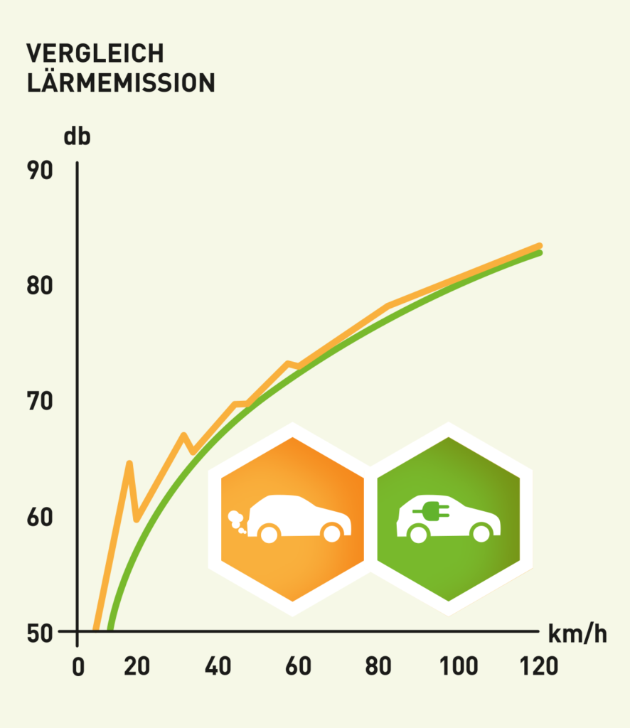 Vergleich der Lärmemission des Autoverkehrs nach Antriebsform