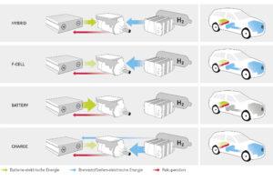 Die verschiedenen Betriebsstrategien des Wasserstoff-Hybrid Mercedes GLC F-Cell