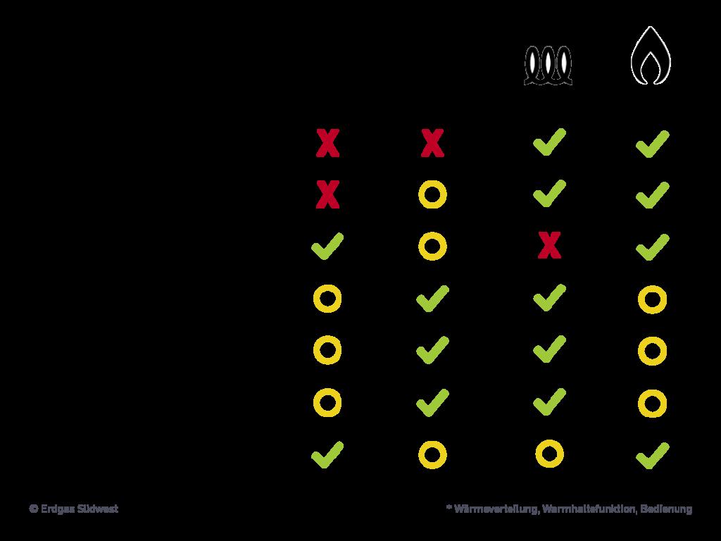 Grafik Vergleich von Gasherd zu anderen Kochherden; Kochen mit Gas schneidet gut ab.