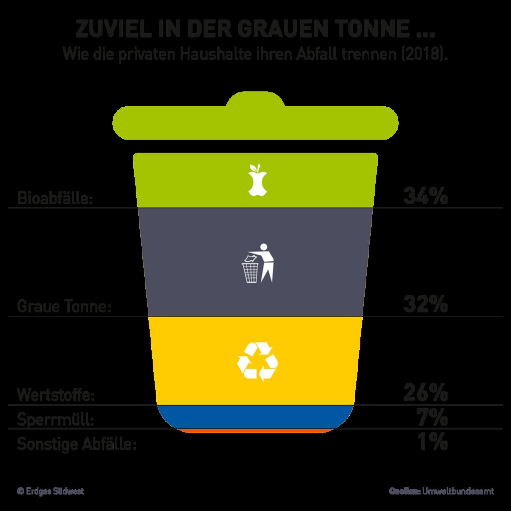 Grafik mit einer Übersicht der richtigen Mülltrennung: Wie die privaten Haushalte ihren Abfall trennen (2018): Bioabfall (Biomüll), Graue Tonne, Wertstoffe, Sperrmüll und sonstige Abfälle