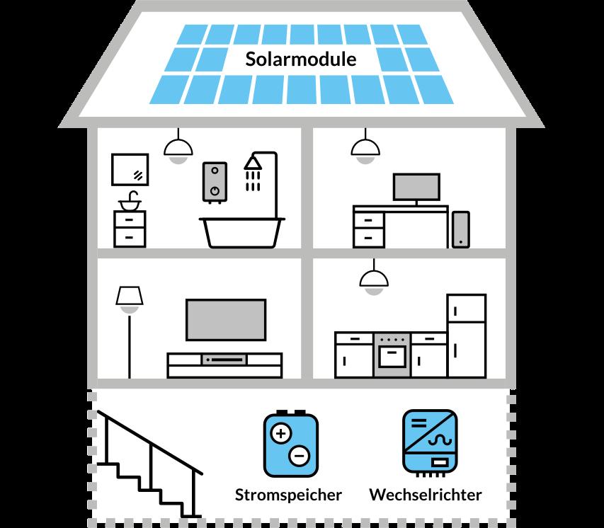 Grafik Haus mit PV-Anlage Stromspeicher Wechselrichter