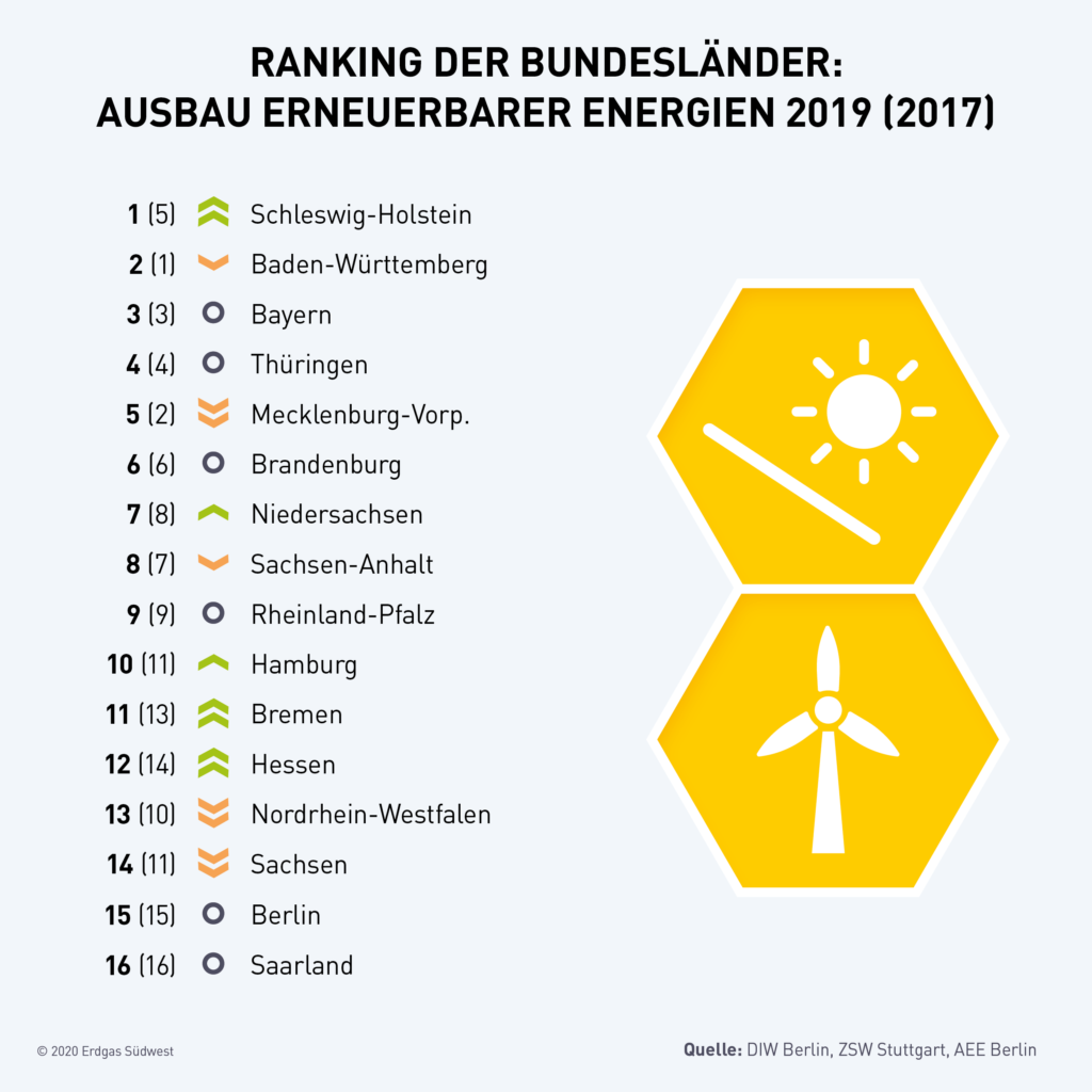 Rangliste der deutschen Bundesländer bei Erneuerbaren Energien