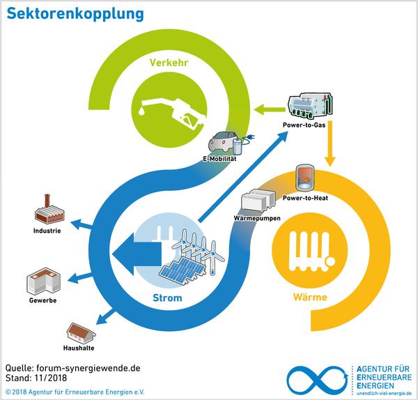 Modell Sektorenkopplung