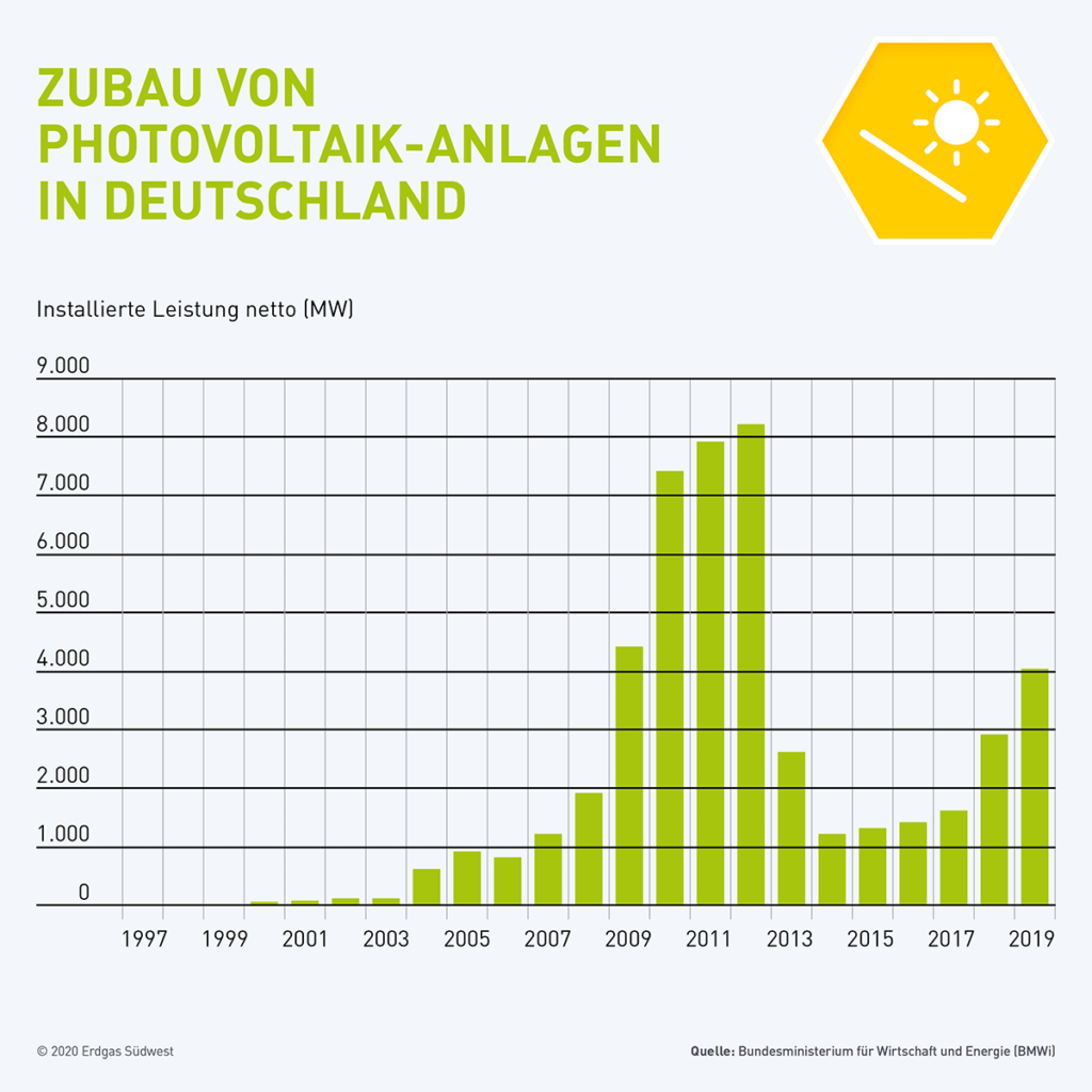Grafik mit Zubau von Photovoltaik-Anlagen in Deutschland seit 1996 bis 2017