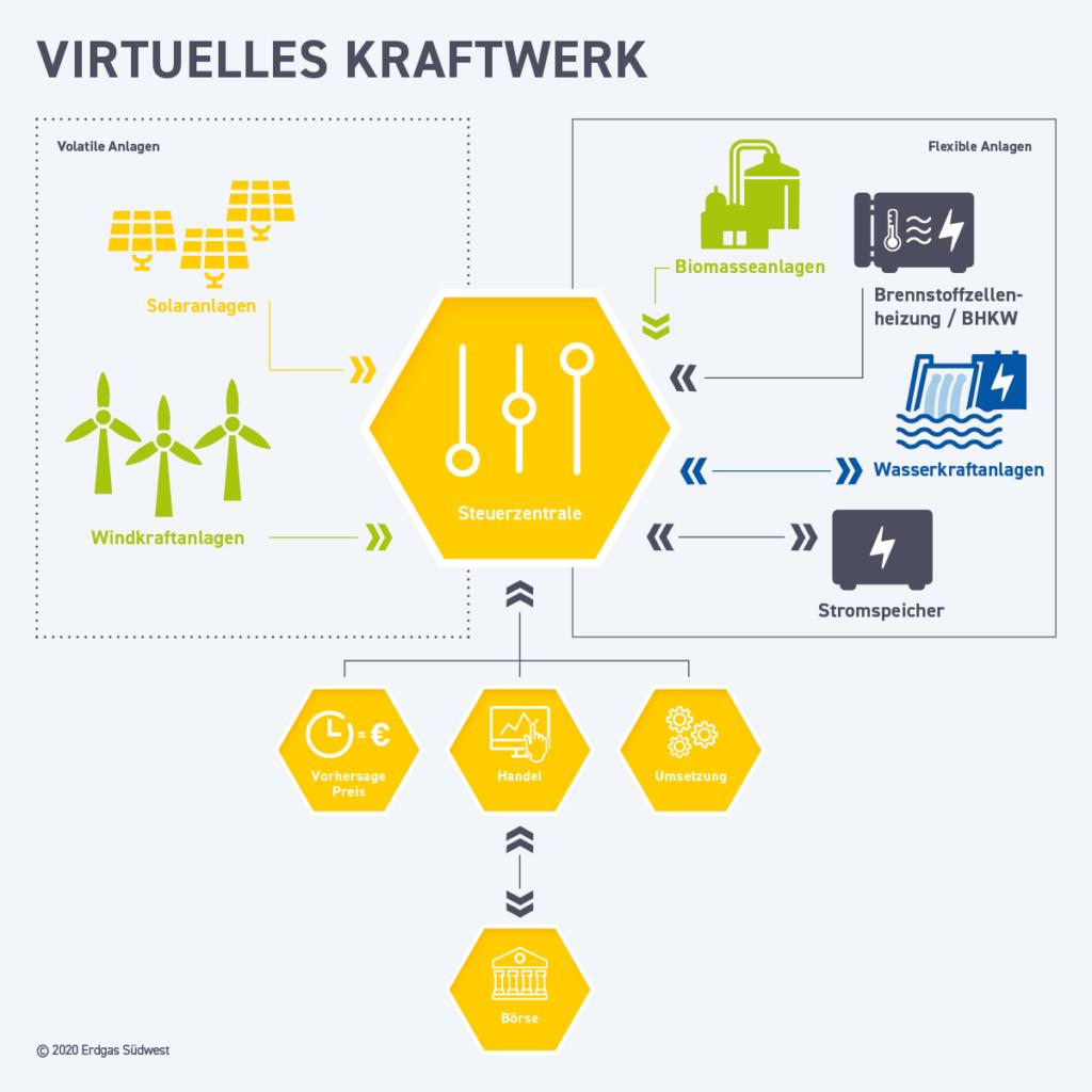 Infografik: Elemente eines Virtuellen Kraftwerks