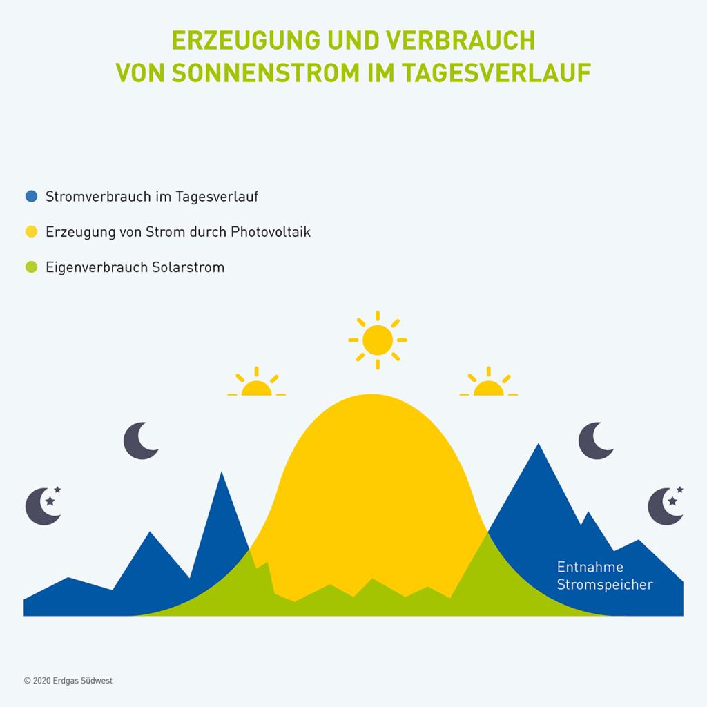 Grafik Tagesverlauf Erzeugung Verbrauch Solarstrom Stromspeicher