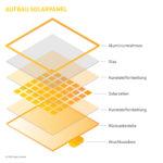 Infografik Schichten PV-Modul