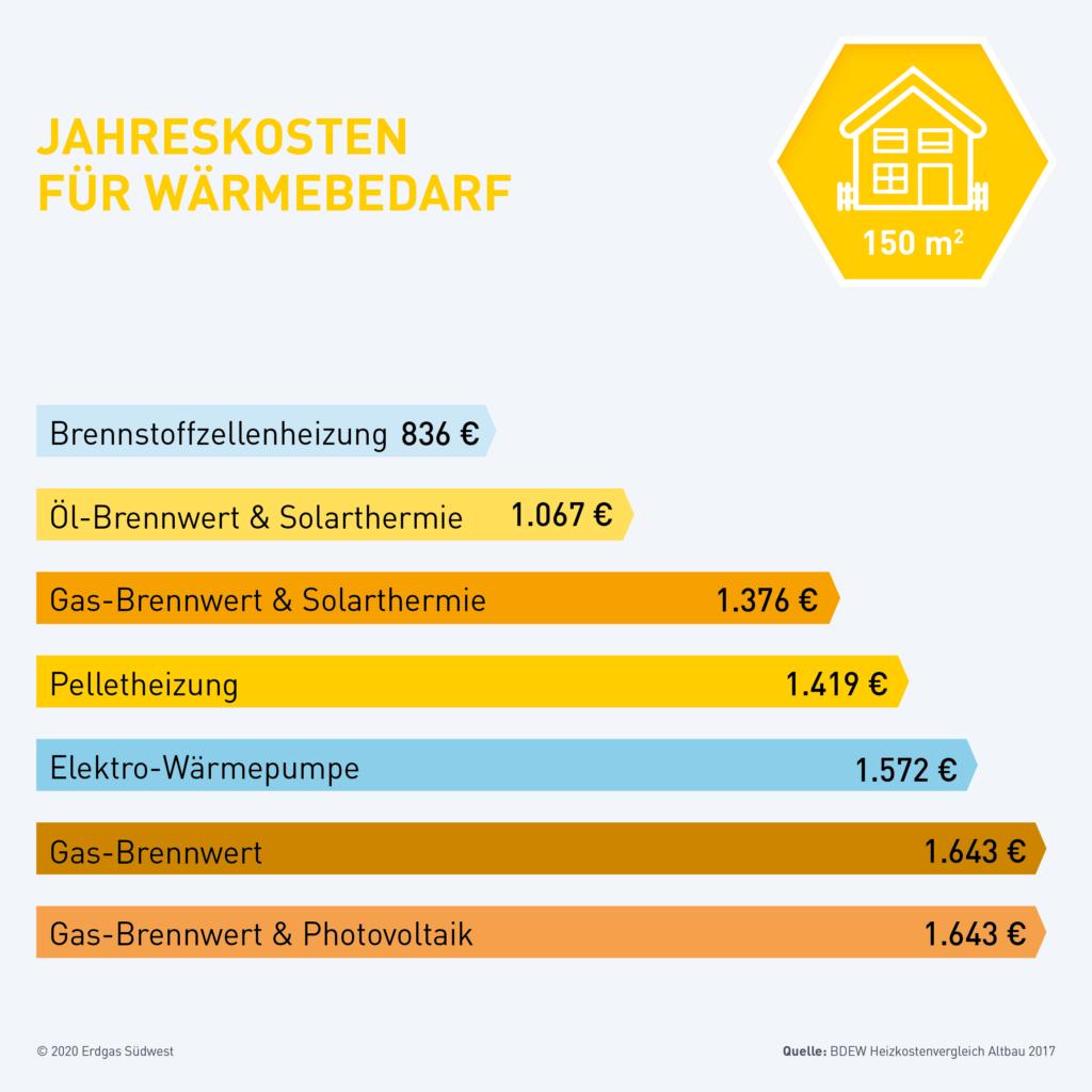 Infografik Vergleich Heizungen Jahreskosten
