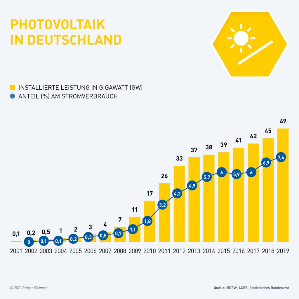 Infoigrafik Ausbau Photovoltaik Deutschland 2001 bis 2019